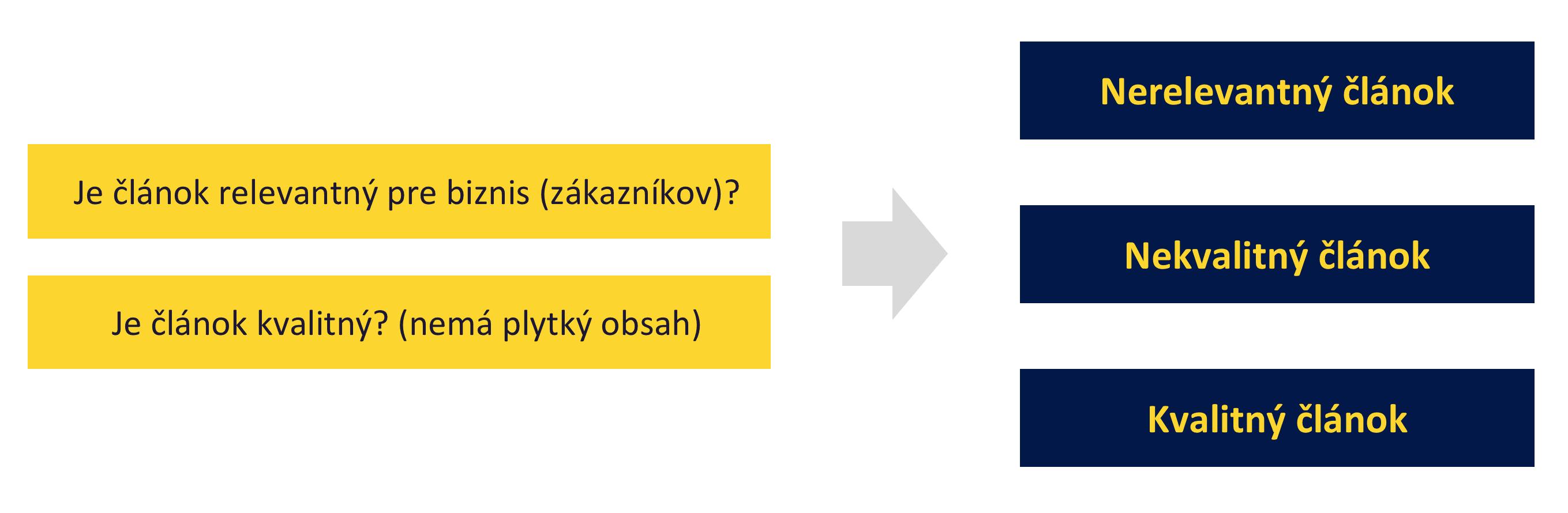 Obsahové SEO - kategorizácia čankov